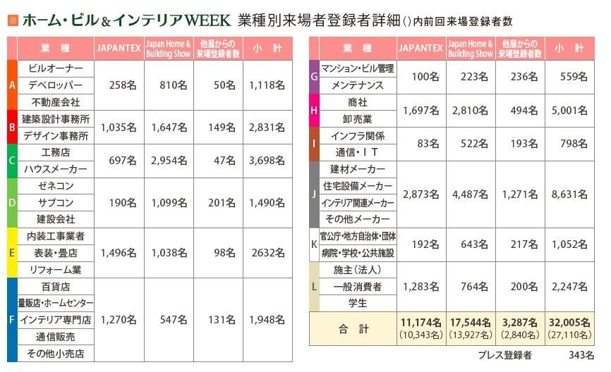 JAPANTEXにご来場の企業一覧 (2014一部を抜粋 登録カテゴリー別)